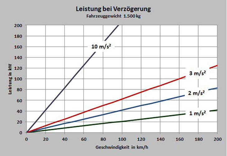 Strom oder Benzin – eine Glaubensfrage? | Motor-Kritik.de