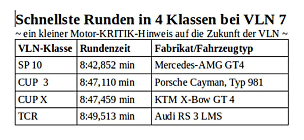 VLN 7: Gibt es Anlässe mal genauer hinzuschauen? | Motor-Kritik.de